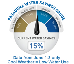 Water Use Gauge 15%