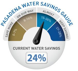 Water Gauge 24 %