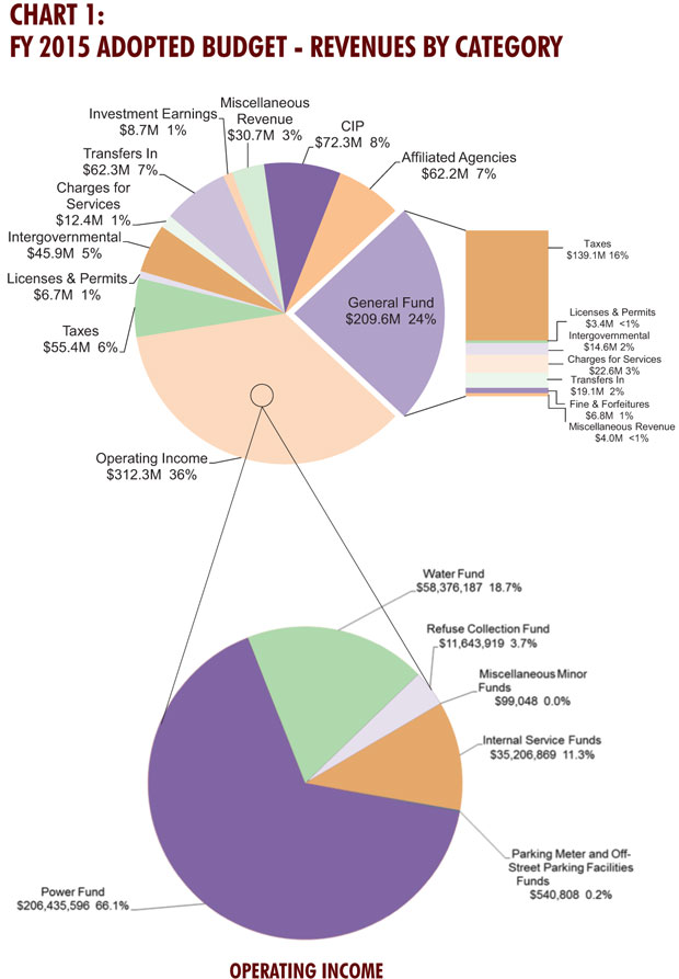 Financial Year 2015 Adopted Budget-Revenues by Category charts
