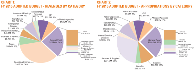 Financial Year 2015 Adopted Budget Chart 1 and Chart 2