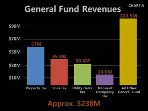 Chart A - 2017 General Fund Revenues