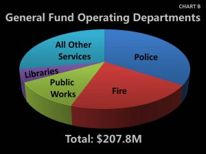 Chart B - 2017 General Fund Operating Departments