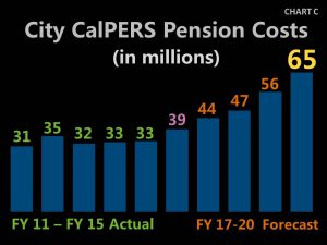Chart C - 2017 City CalPERS Pension Costs