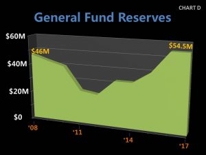 Chart D - 2017 General Fund Reserves