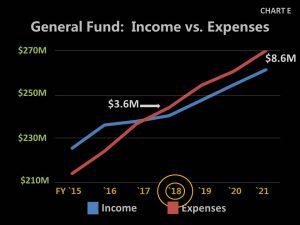 Chart E - 2017 Income vs Expenses