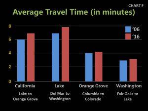 Chart F - 2017 Average Travel Time