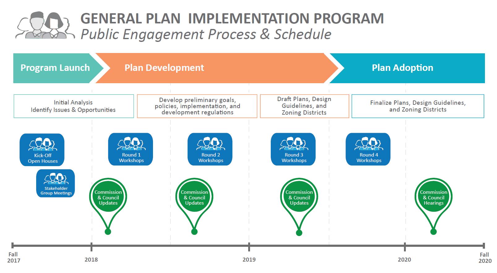 General Plan Implementation Program graphic