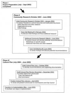 Historical Information Phases 1-3