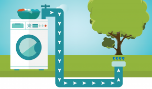 graphic of clothes washer, with bowl of clothes on top, and water, greywater, going down a pipe towards a green tree