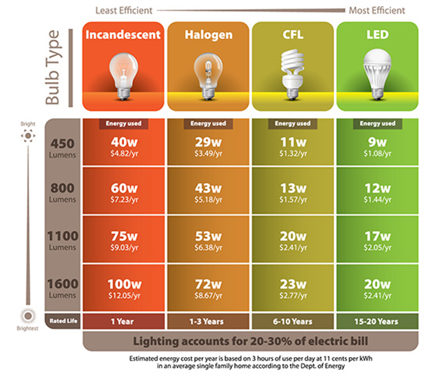 Switch To Leds Pasadena Water And