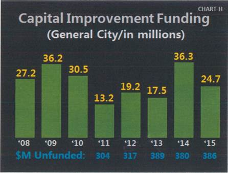 Capital Improvement Funding Chart. See below table for data
