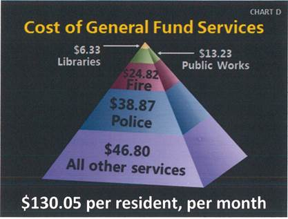 Cost of General Fund Services Chart. See below table for data