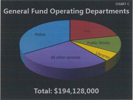 General Fund Operating Departments. See below table for data