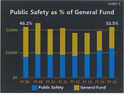 Public Safety as a Percentage of the General Fund Chart. See below table for data